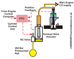 the computer controlled electronic engine the exhaust valve hydraulic push rod the oil for operating the hydraulic push rod comes from the main engine lo supply via a non return valve