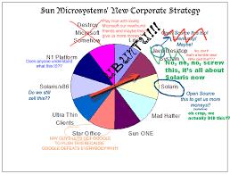 Microsoft Corporate Strategy Sun Microsystems New Corporate Strategy Bob Congdon