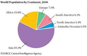 Solved World Population By Continent It Has Been Projected