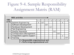 chapter project human resource management ppt  303km project management figure 9 4 sample responsibility assignment matrix ram