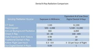Dental Radiation Exposure Comparison Chart Punctilious Dental X Ray Radiation Comparison Chart 2019