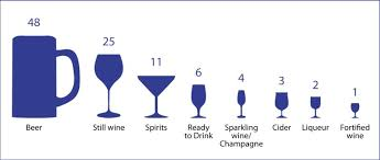 Drinking Glass Size Chart Australians Drinking Habits Distilled Into 100 Glasses