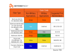 Fiber Optic Cable Diameter Chart Yellow Aqua Or Orange The Meaning Of Fiber Optic Color