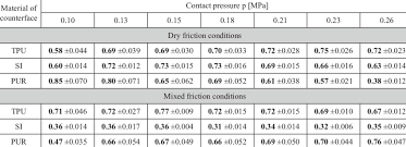 Coefficient Of Static Friction Chart Effect Of Contact Pressure P On The Coefficient Of Static