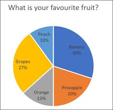 Pie Chart Images How To Combine Or Group Pie Charts In Microsoft Excel