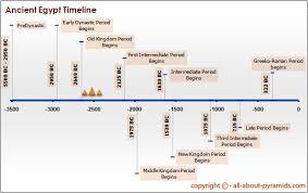 Civilisation Timeline Chart Ancient Egypt Timeline Ancient World History Ancient