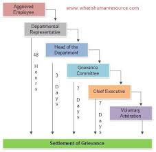 Grievance Procedure How To Handle An Employee Grievance