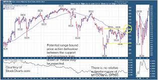 Mydow Dow Jones Malaysia Stock Index 24 03 2016 The