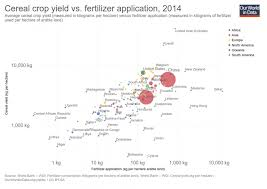 Fertilizers Our World In Data