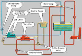 s plan central heating and hot water system solar wiring system diagram moreover solar hot water radiant floor heating