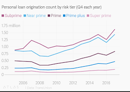 Personal Loan Origination Count By Risk Tier Q4 Each Year
