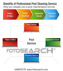 Benefits Of Professional Pool Cleaning Service Chart Clip