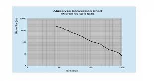 Abrasive Grit Size Vs Micron Size