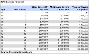 Mass Retirement Chart Group 1 The Average Net Worth By Age For The Upper Middle Class