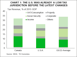 The Implications For Canada Of U S Tax Reform