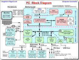 block diagram of computer system the wiring diagram block diagram of computer system wiring diagram block diagram