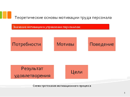 дипломная презентация по кадрам 3 Теоретические основы мотивации труда