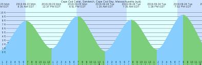 Cape Cod Canal Tide Chart 2016 Cape Cod Canal Sandwich Cape Cod Bay Massachusetts Sub