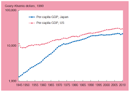 Rieti Industrial Policy In Japan 70 Year History Since