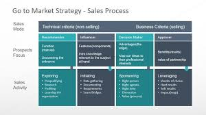 Business Sales Process Chart Sales Process Definition For Go To Market Slidemodel