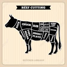 Cow Steak Chart Beef Cow Cuts Butcher Vector Diagram Placard With Section Cow