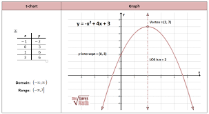 parabola graphed from standard form