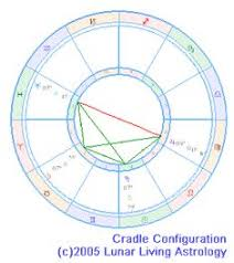 Cradle In Composite Chart 39 Best Chiron Images Horoscopes Christmas Christmas