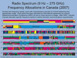 Light Em Spectrum