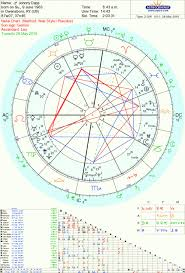 Johnny Depp Birth Chart Tarot Reader Astrology Psychic Intuitive Consultant Johnny