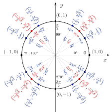 a unit circle with x and y coordinates cosine and sine values shown for
