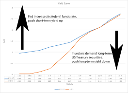 Current Us Yield Curve Chart Investors Cause Yield Curve To Invert Ecnfin