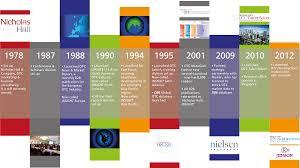 Sample Business Timeline company timeline examples Ninjaturtletechrepairsco 1