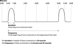 How To Time Contractions Chart 2019