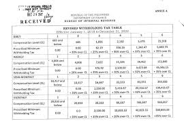 Revised Withholding Tax Table For Compensation Grant Thornton