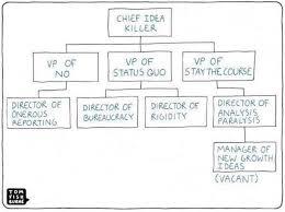 Digital Org Chart