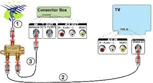 digital to analog converter box setup for viewing analog and set up 1 step 2 4 setting up your digital to
