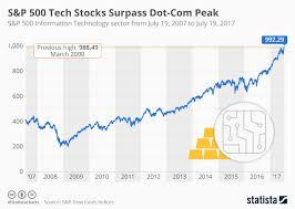 Chart Of S And P 500 Chart S P 500 Tech Stocks Surpass Dot Com Peak Statista