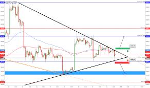 Yahoo Finance Currency Chart Bitcoin News Update Bitcoin Vs Usd