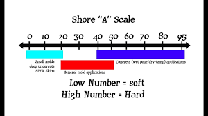 Shore D Hardness Chart Rtv Silicone Tutorial Shore A Scale