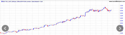 Incredible Charts Case Study Barchart Ondemand