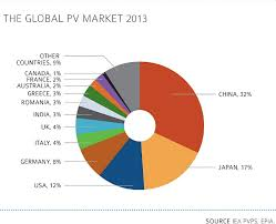 Top Solar Charts From Huge Iea Solar Pv Report