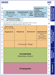 German Education System Chart Under The Fold Youth Unemployment Crisis And Germany