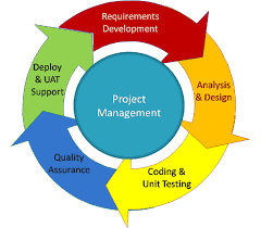 The Pros Of Using System Analysis Design For Your Business