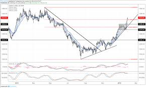 After Fomc Us Dollar Holds Losses While Gold Japanese Yen