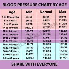 Healthy Blood Pressure Chart Blood Pressure Chart By Age Bp Blood Pressure Blood Pressure