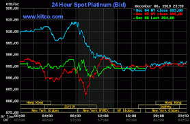 Platinum Price Today Price Of Platinum Per Ounce 24 Hour