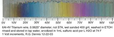 Anodizing Voltage Chart How To Easily Anodize Titanium At Home 2 Methods 15 Steps
