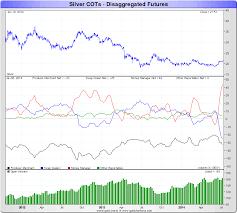 Silver Cot Charts Goldbroker Com