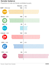 Voting Comparison Chart A Canadian Election Looms Seven Charts Explain All Bbc News
