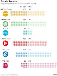 Conservative Vs Liberal Chart A Canadian Election Looms Seven Charts Explain All Bbc News